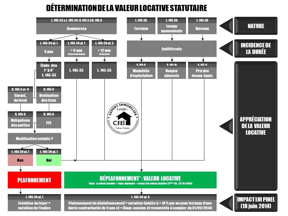 Logigramme permettant de mieux comprendre comme est définie la valeur locative d'un bail commercial en contexte de renouvellement : Cabinet IFC EXPERTISE FAVRE-REGUILLON experts en estimations immobilière, foncière et commerciale Lyon Annecy et Chambéry