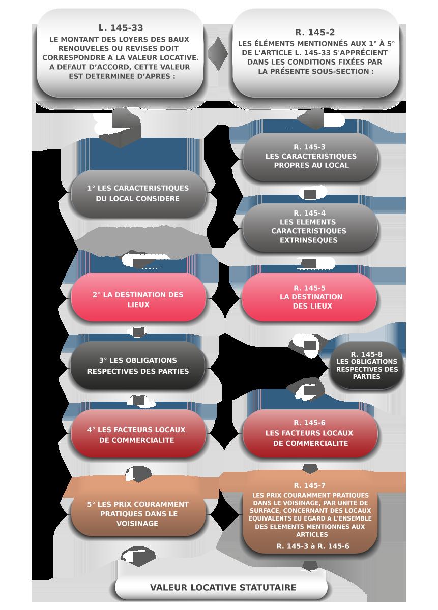 LOGIGRAMME LA VALEUR LOCATIVE COMMERCE L 145 33 IFC EXPERTISE EXPERT IMMOBILIER BAUX COMMERCIAUX