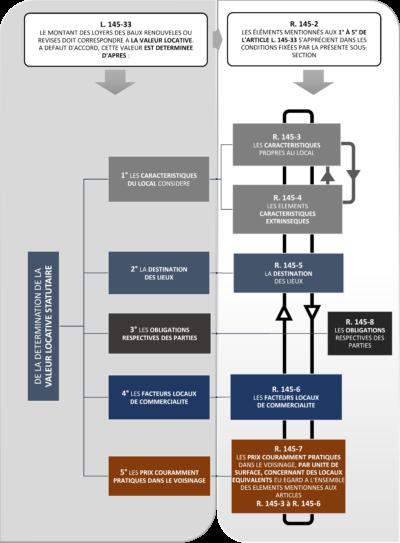 Comment définir la valeur locative de renouvellement d'un local commercial dans un contexte de renouvellement du bail commercial ? Le Cabinet IFC EXPERTISE FAVRE-REGUILLON, experts immobiliers Lyon, Annecy, Chambéry, Paris vous répond