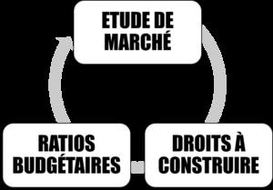 CONDITIONS DE MISE EN OEUVRE DE LA METHODE COMPTE A REBOURS PROMOTEUR OU LOTISSEUR CHARGE FONCIERE CABINET IFC EXPERTISE
