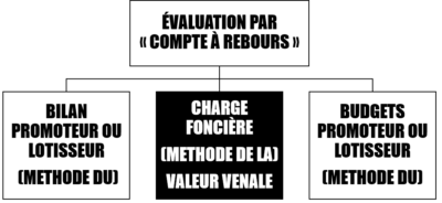 DIFFERENTES DEFINITIONS DE LA CHARGE FONCIERE CABINET IFC EXPERTISE FAVRE REGUILLON