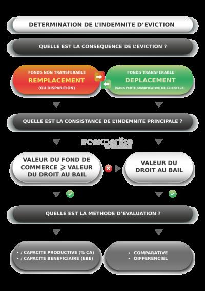 LOGIGRAMME DETERMINATION INDEMNITE PRINCIPALE EVICTION IFC EXPERTISE EXPERT IMMOBILIER BAUX COMMERCIAUX
