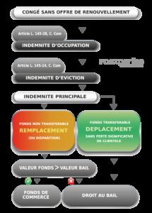 LOGIGRAMME INDEMNITE EVICTION DEPLACEMENT OU REMPLACEMENT TRANSFERT OU PERTE IFC EXPERTISE EXPERT IMMOBILIER BAUX COMMERCIAU