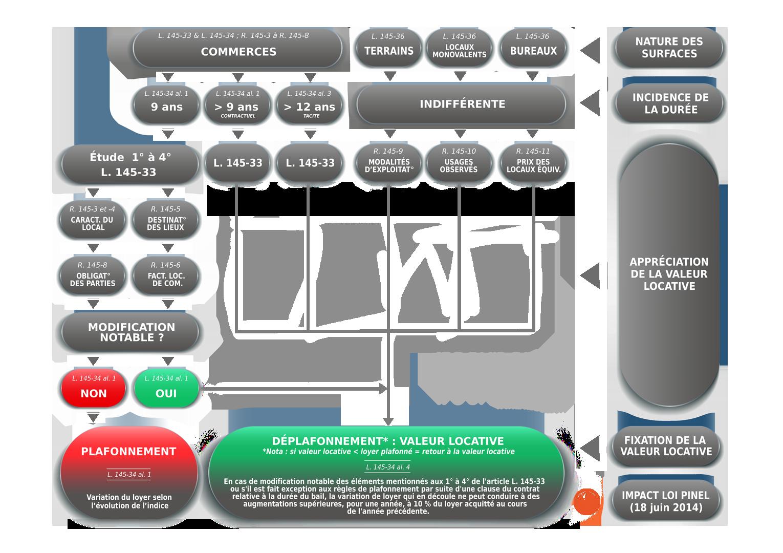 LOGIGRAMME LES DIFFERENTES VALEURS LOCATIVES DU CODE DE COMMERCE IFC EXPERTISE EXPERT IMMOBILIER BAUX COMMERCIAUX