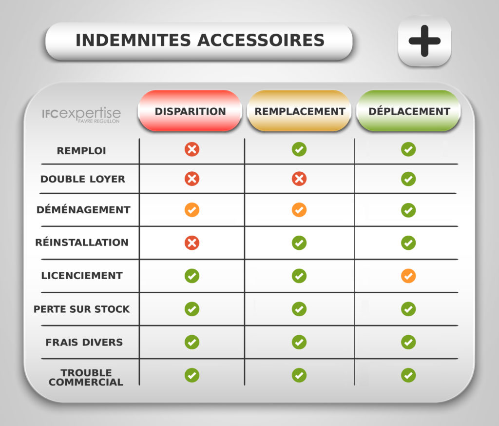 LOGIGRAMME-INDEMNITES-ACCESSOIRES-EVICTION-COMMERCIALE-IFC-EXPERTISE-EXPERTS