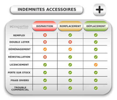 TABLEAU DES INDEMNITES D EVICTION ACCESSOIRES L 145 14 CODE COM IFC EXPERTISE EXPERT BAUX COMMERCIAUX