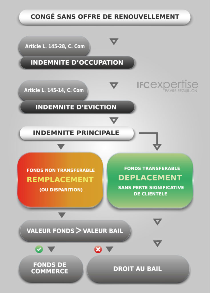 LOGIGRAMME-CALCUL-INDEMNITE-EVICTION-IFC-EXPERTISE-EXPERTS