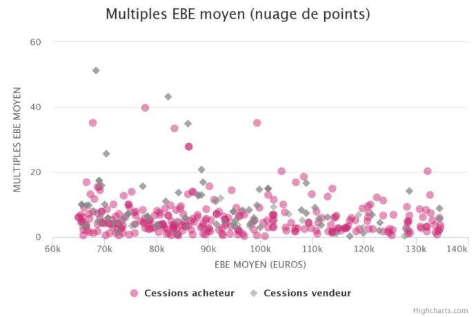 Evaluation des fonds de commerce en multiples de excedent brut exploitation ifc expertise experts immobiliers