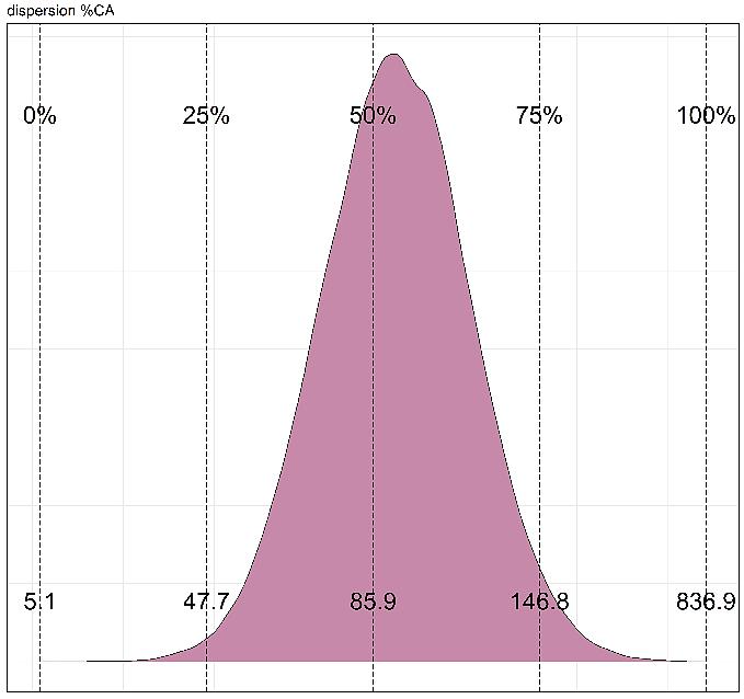 evolution des prix de cessions des fonds de commerce des hotels en pourcentage chiffre affaires dispersion