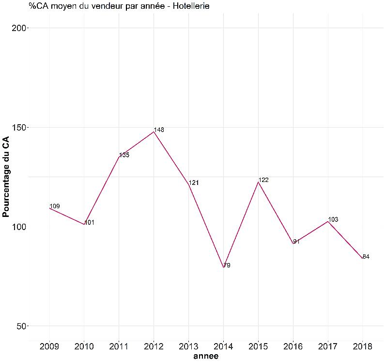 evolution des prix de cessions des fonds de commerce des hotels en pourcentage chiffre affaires