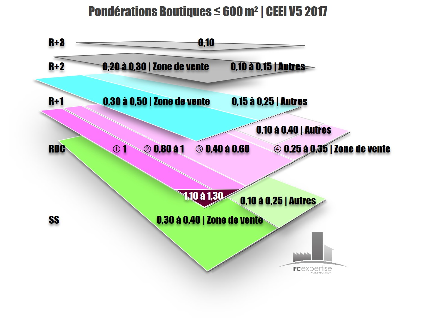 PONDERATIONS BOUTIQUES CHARTE EXPERTISE EVALUATION IMMOBILIERE IFC EXPERTISE 2