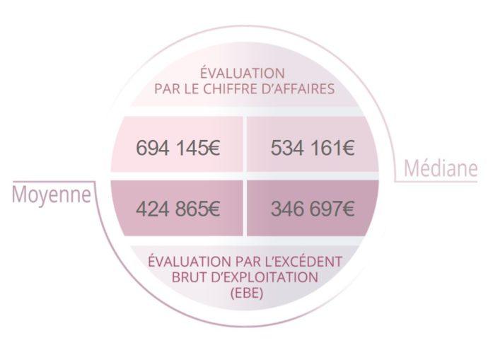 estimation personnalisée des fonds de commerce avec www.evaluation-fonds-de-commerce.fr