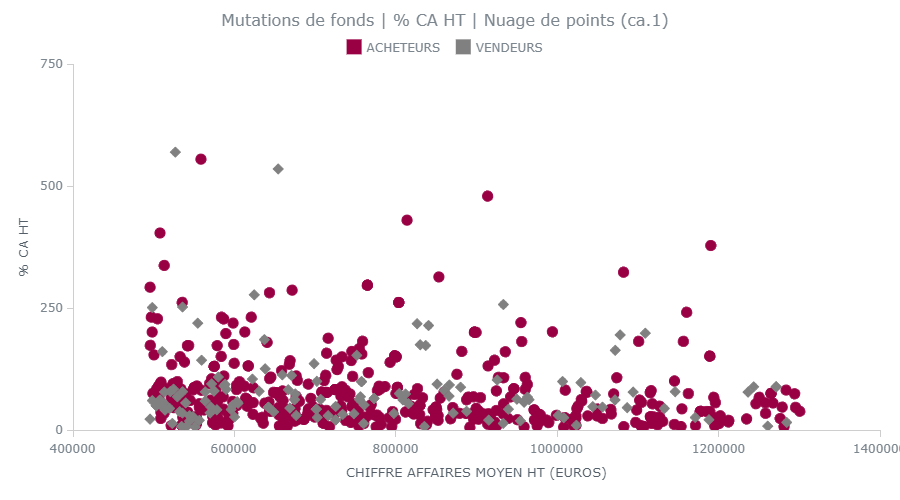 www.evaluation-fonds-de-commerce.fr
